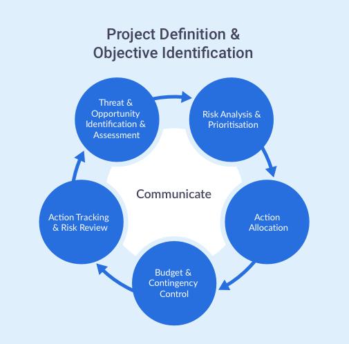 Safran Risk Manager Control Framework