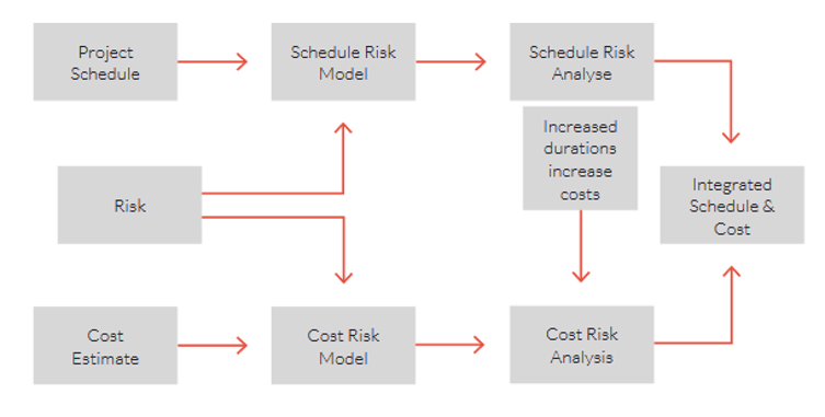 integrated-cost-and-schedule-risk-process-diagram-1