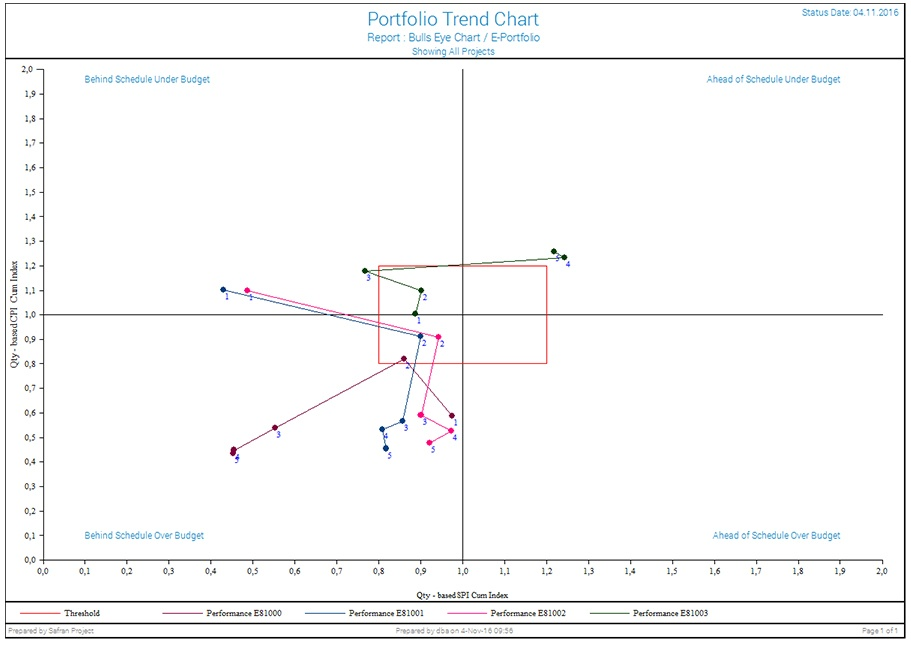 What-it analysis and forecasting