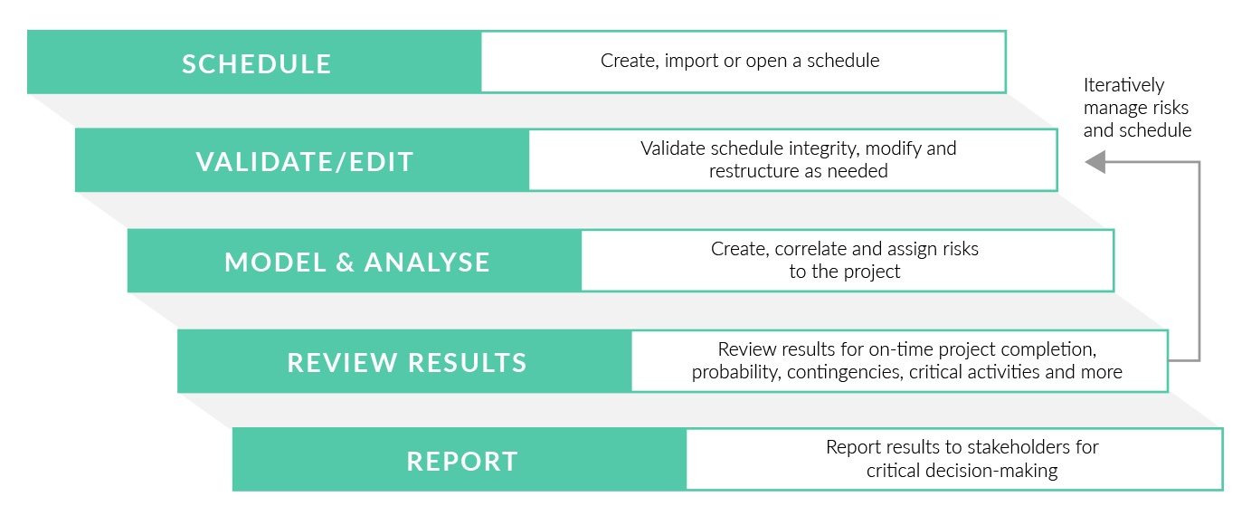 Schedule risk analysis process