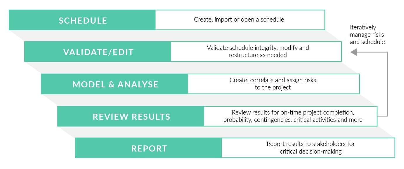 Schedule risk analysis process